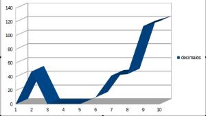 decimales largo plazo